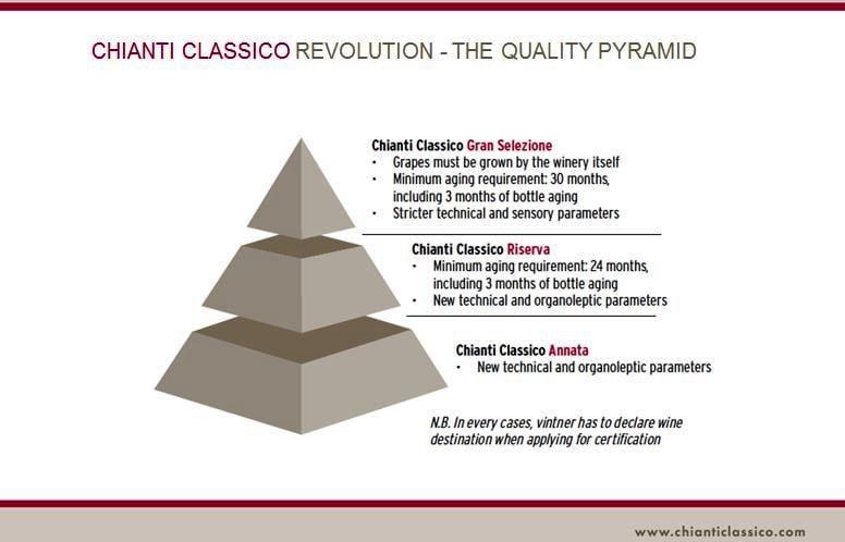 Chianti Classico Gran Selezione: Quality Quells Critics